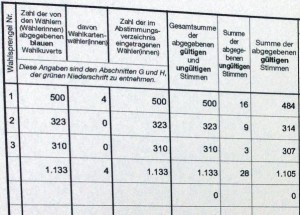EU Wahlergebnis für Krenglbach 1